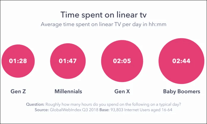 Image showing Linear TV usage levels.