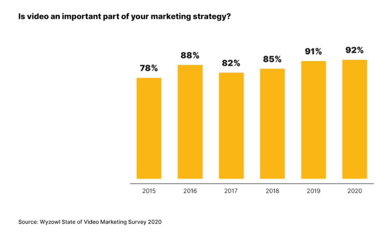Video hosting and marketing stats.